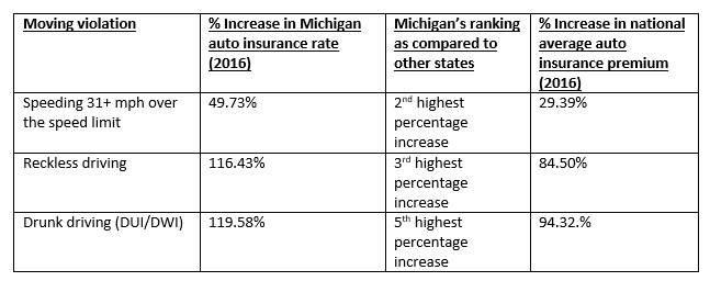 Michigan insurance rate increases, image