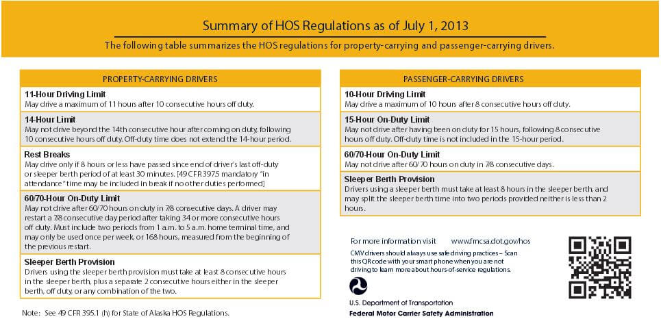 HOS Regulations as of July 2013