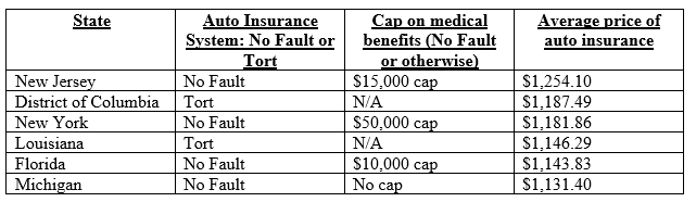 MI auto insurance versus high priced states2, image