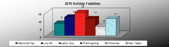 2015-mi-holiday-car-accident-fatalities